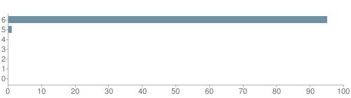 Chart?cht=bhs&chs=500x140&chbh=10&chco=6f92a3&chxt=x,y&chd=t:95,1,0,0,0,0,0&chm=t+95%,333333,0,0,10|t+1%,333333,0,1,10|t+0%,333333,0,2,10|t+0%,333333,0,3,10|t+0%,333333,0,4,10|t+0%,333333,0,5,10|t+0%,333333,0,6,10&chxl=1:|other|indian|hawaiian|asian|hispanic|black|white